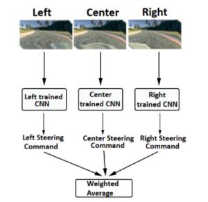 Système de pilotage automatique [Projets Python avec codes source] Autopilot system project